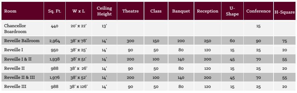 room capacity charts